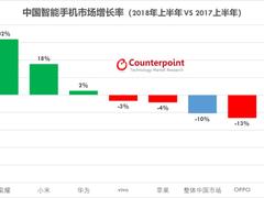 Counterpoint:2018上半年中国智能手机市场分析