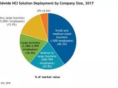 用vSAN能给客户省多少钱?IDC说,40%!