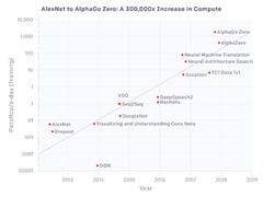 华为云全球率先引入GPU加速型容器,助AI算力高效运转