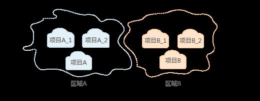 数据赋能,如何用华为云DLI精细化保障企业大数据安全