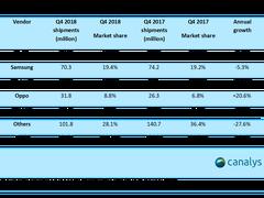 2018 Q4出货增长超20% OPPO宣布进军英国、土耳其和波兰市场