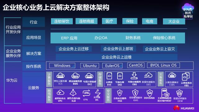 华为云携手伙伴发布企业核心上云迁移解决方案