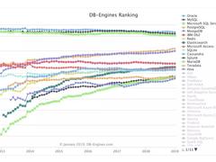 云上未来:数据库融合PaaS云平台建设探索