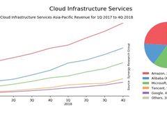 腾讯首超谷歌,位列亚太云计算市场前五