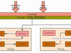 ElasticSearch架构反向思路