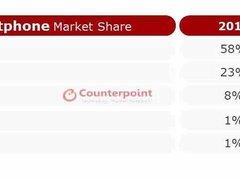 2018全球高端手机市场份额出炉 一加手机排名前五