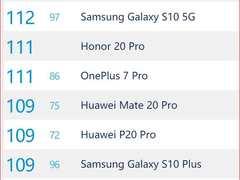 DXO全球第二高分 荣耀20系列打造年度最强拍照手机