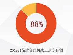 基于更优质的购物体验与服务,京东拿下75%笔记本线上份额