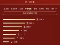 小米AIoT领先行业至少3年 大家电产品霸榜618