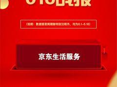 京东618生活服务订单量同比增长65% 服务型消费拉动消费结构升级