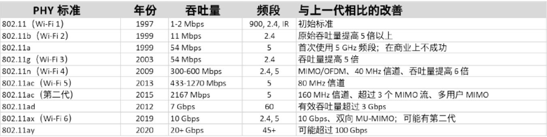 技术解析:Wi-Fi 6 将如何取代前几代 Wi-Fi?