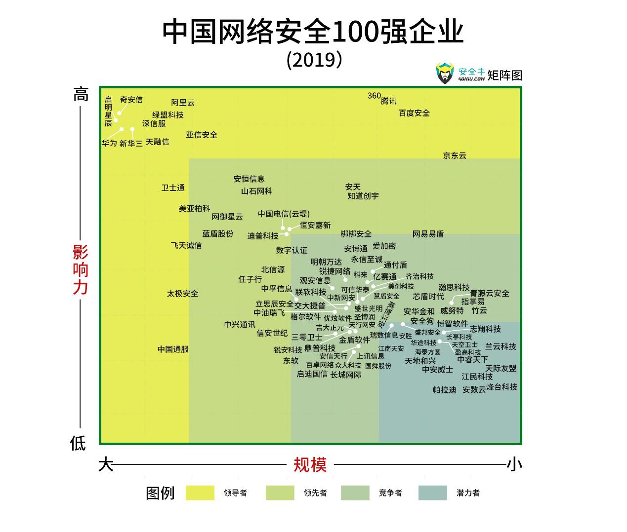 """""""2019网络安全100强""""出炉 奇安信成为行业领导者"""