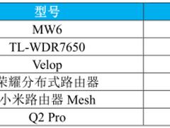 中国移动智能硬件质量报告解读 分布式路由市场你了解多少?