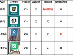 垃圾分类哪家强?IOS、安卓全覆盖 四款垃圾分类APP横评