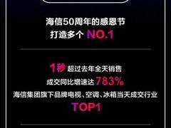 海信天猫超级店庆日战报:当天电视、空调、冰箱行业销售TOP1