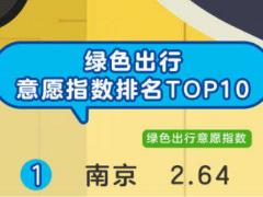 2019绿色出行意愿指数排名出炉,南京占据首位