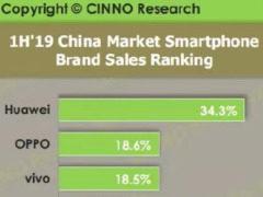 2019上半年国内市场智能机销量盘点!华为第一 国产机霸榜