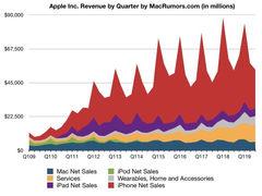 净利润超100亿美元!苹果2019 Q3财报:iPhone销售收入下降