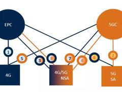 干货:5G的八大组网选项