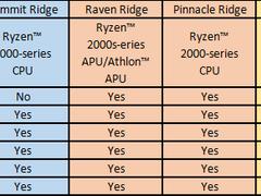 APU也支持 华硕AM4主板全面支持锐龙3000处理器