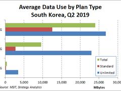 韩国5G用户超134万,2%的用户使用流量达6.4%