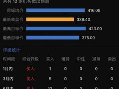 """腾讯股价跌出""""黄金坑"""" 12家机构均喊出""""买入"""""""