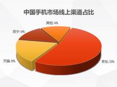 《2019上半年手机线上市场分析》发布:过半消费者买手机上京东
