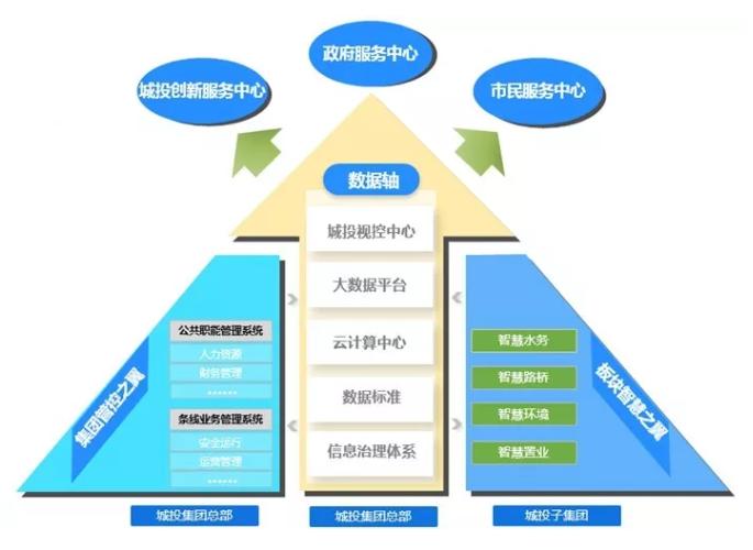 华云数据成功交付上海城投集团5分排列3网址—大发排列3官网中心项目
