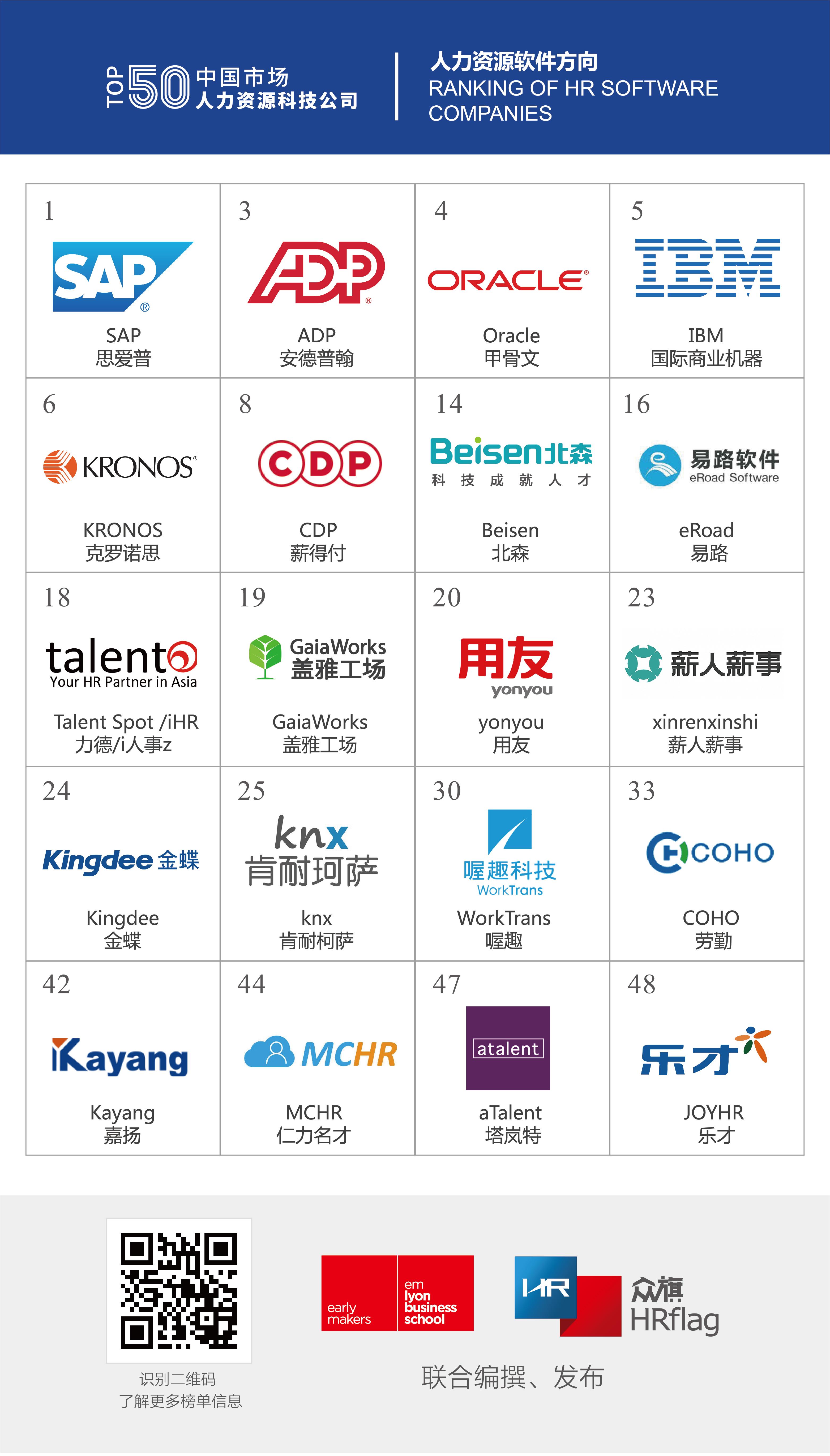 """SAP榮登 """"中國市場人力資源科技公司50強""""榜單首位"""
