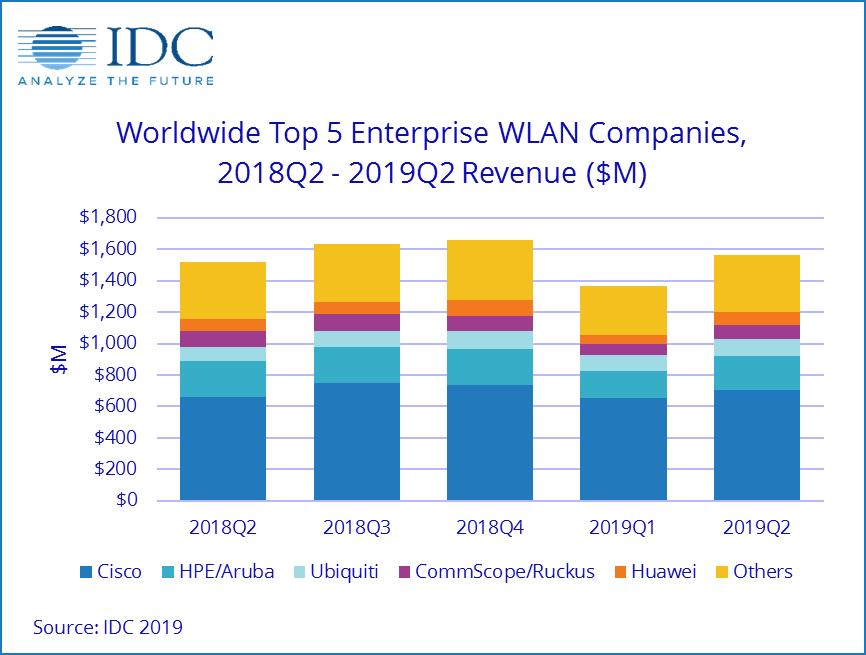 2019年第二季度,全球企业无线局域网市场继续增长