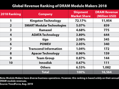 金士顿蝉联DRAM模块供应商排名榜榜首