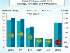 全球PC市场创7年新高,苹果市场却在萎缩
