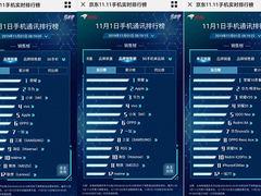 双十一首波战报来袭:荣耀开门红连夺京东手机榜三冠军