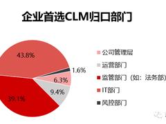 合同管理系统(CLM)的选型和实施成功要点