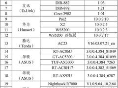 《IPv6家庭路由器推荐名录》(第一批)发布!