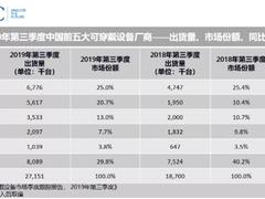 小米登顶第三季度中国可穿戴设备市场,苹果位居第三