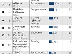 2019全球科技公司市值排名:阿里挤掉腾讯居亚洲第一