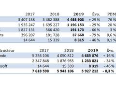 Switch助任天堂登顶销量榜!2019年日本地区Switch销量市场占比76%