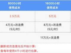 算账!NEC原厂光源翻新VS非原厂激光改造!