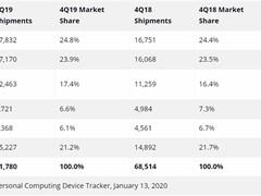 Gartner和IDC同时表示2019年PC市场出货量增加