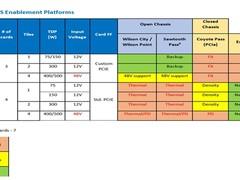 英特尔Xe架构独立显卡规划500W TDP旗舰产品