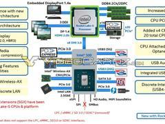 英特尔第11代酷睿桌面处理器Rocket Lake-S曝光,全新架构、众多新特性