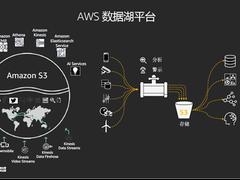 AWS张侠:数据湖到了重要发展期