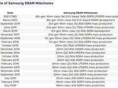 EUV工艺加持,三星表示DDR5内存明年量产