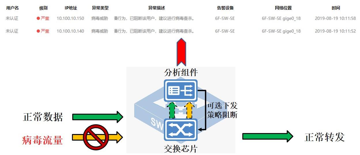 """迪普科技自安全网络之""""一视"""":内网病毒传播可视化"""