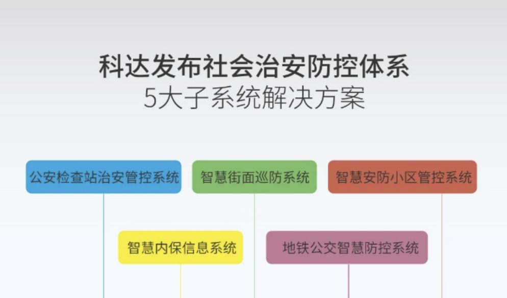 大数据+战斗力 | 科达发布5大子系统,共绘社会治安防控体系蓝图