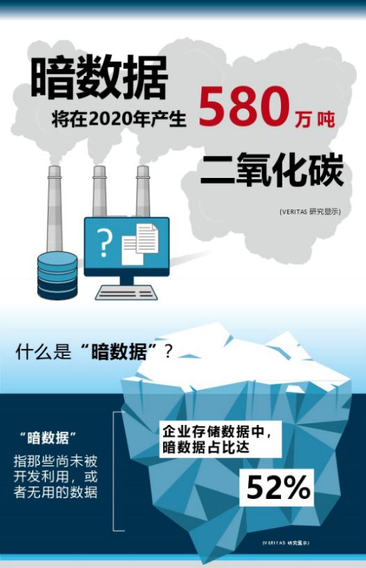Veritas数据显示:暗数据每年将产生 580 万吨碳排放