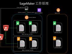 机器学习快速落地, Amazon SageMaker终于来了!