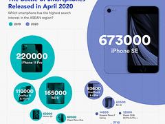 方向对了?苹果SE获东南亚手机市场份额第一