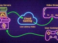 5G加速云游戏落地 手机体验3A大作将成现实